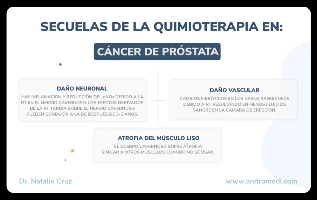 andro cnc secueles de la quimio