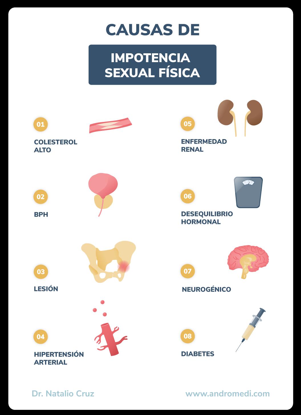 andromedi causas de la impotencia sexual fisica 01