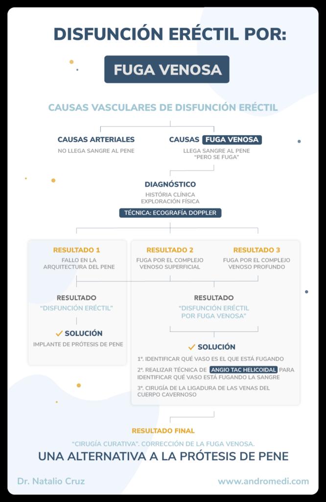 andromedi diagnostico y tratamiento de la fuga venosa 01